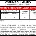 Coronavirus a Lariano: altre 5 persone in isolamento preventivo
