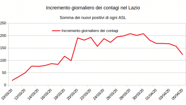 Cornavirus: la situazione del 5 aprile nel Lazio. E un'incongruenza sui dati