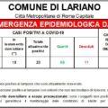 Coronavirus, a Lariano netto aumento dei positivi ufficiali